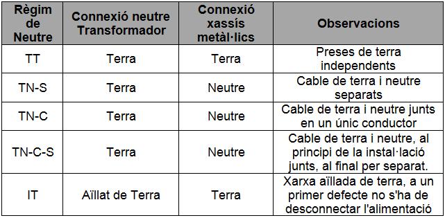 taula mesures electriques